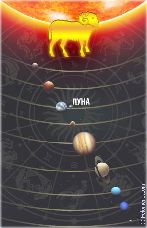 Пятница, 13: какое чудовище живет в каждом знаке зодиака